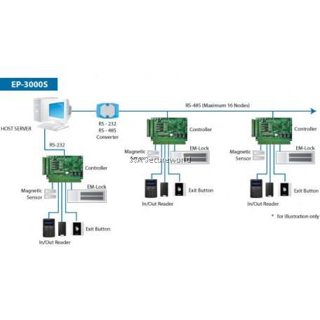 Jantec EP3000 Complete Door Access Control System
